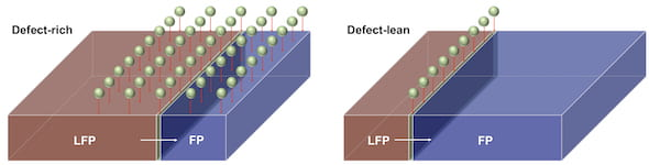 An illustration shows a battery's cathode undergoing phase transition from iron phosphate (FP) to lithium iron phosphate (LFP) during charging. Simulations by Rice University scientists showed that adding defects — distortions in their crystal lattices — could help batteries charge faster. (Credit: Kaiqi Yang/Rice University)