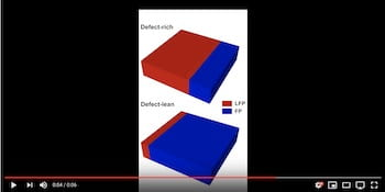 A battery's cathode undergoes phase transition from iron phosphate (FP) to lithium iron phosphate (LFP) during charging. Simulations by Rice University scientists showed that adding defects — distortions in their crystal lattices — could help batteries charge faster, as the top animation shows. (Credit: Animation by Kaiqi Yang/Rice University)