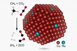schematic of low-temperature, copper-ruthenium syngas catalyst