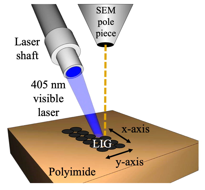 SEM pole piece with dotted line down to LIG on polyimide surface. Laser shaft with