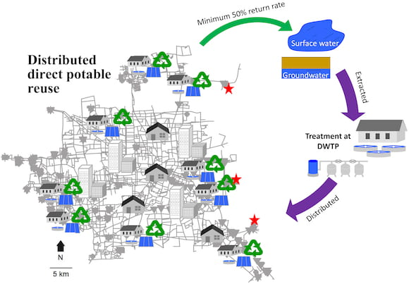 A schematic representation of the hybrid water supply system developed by engineers at Rice University. The researchers suggest that delivering water to city dwellers can become far more efficient, and that it should involve a healthy level of recycled wastewater. (Credit: Lu Liu/Rice University)