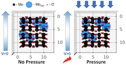 Electrets — electrons trapped in defects in two-dimensional molybdenum dioxide — give the material piezoelectric properties, according to Rice University researchers. The defects (blue) appear in the material during formation in a furnace, and generate an electric field when under pressure. (Credit: Ajayan Research Group/Rice University)
