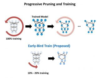 A graphic illustrating how Rice's Early Bird training method reduces the carbon footprint for training deep neural networks.