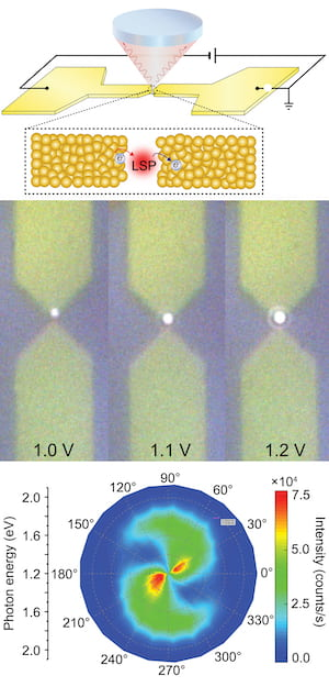 At top, an illustration shows the experimental setup developed at Rice University to study the effect of how current prompts localized surface plasmons (LSPs) to produce hot carriers in the nanogap between two electrodes. Center, a photo shows a light-emitting tunnel junction between two gold electrodes with input from 1 to 1.2 volts. At bottom, a spectrographic plot shows the photon energy and intensity produced at the junction. (Credit: Natelson Research Group/Rice University)