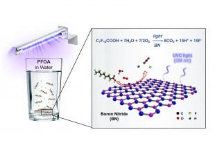 An illustration of the boron nitride photocatalysis that destroys the pollutant PFOA in water