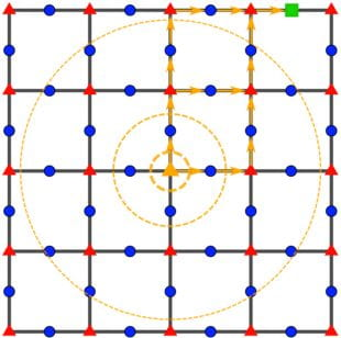 A Wang-Hazzard commutativity graph