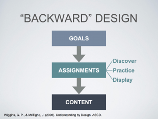 Backward design is one component covered during the Institute.