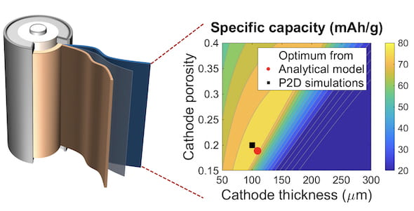 A graph that maps the capacity of batteries to cathode thickness and porosity shows a laborious search based on numerical simulations (black square) and a new Rice University algorithm (red dot) return nearly the same result. Rice researchers say their calculations are at least 100,000 times faster. (Credit: Fan Wang/Rice University)