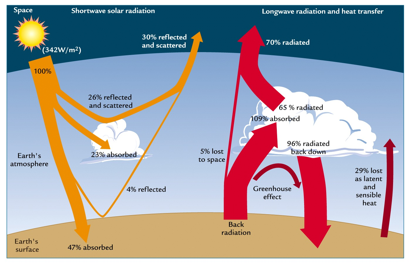 counter radiation and the greenhouse effect Learn about the human health and environmental effects of ozone layer depletion  health and environmental effects of ozone  layer depletion and uvb radiation.