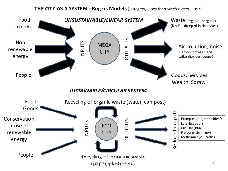 Rogers - Sustainable city diagram