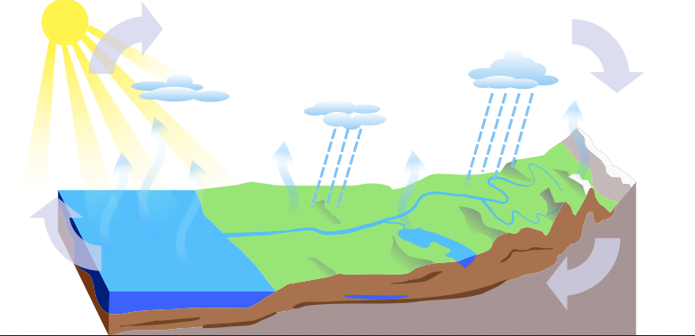 Hydrological cycle outline diagram
