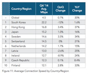 Fastest average Internet speed. (Source: akamai.com)