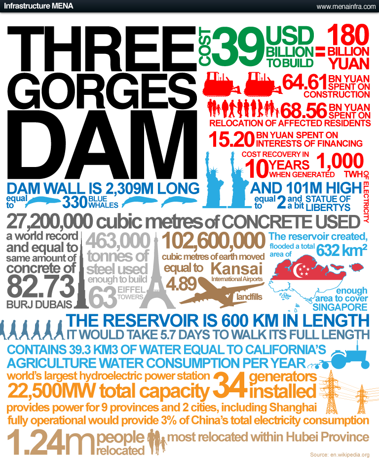 3 Gorges Dam infographic