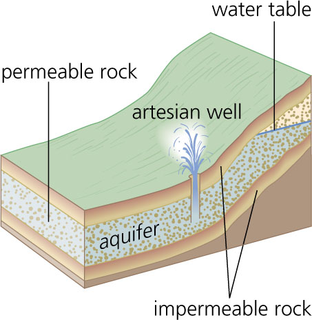 artesian basin & well diagram