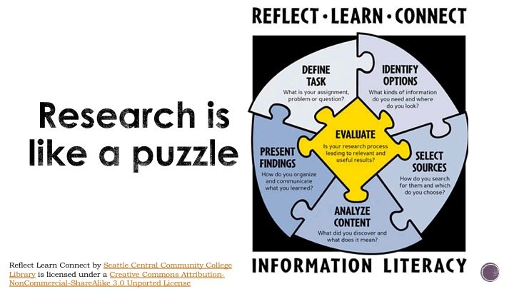 Research is a Puzzle