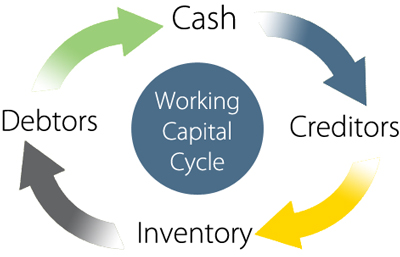 working-capital-cycle-1
