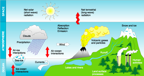 Factors Influencing Weather And Climate 8 Humanities