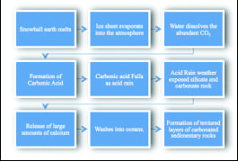 Figure 4: Formation of cap carbonates after the Snowball Earth event