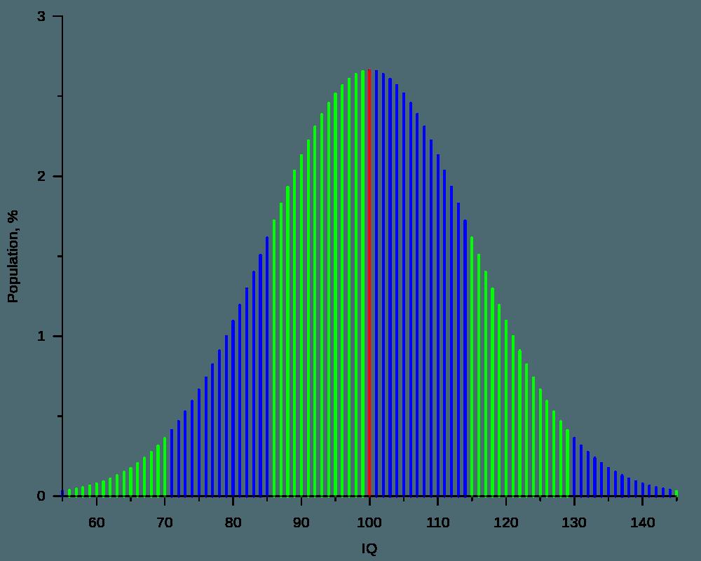 IQ graph