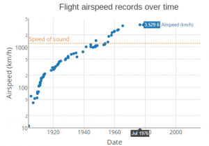 Figure 1: Flight airspeed records over time (3)