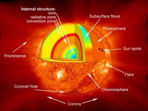 Like an onion, the Sun can be divided into several different layers. Its outer layers include the corona, chromosphere, and photosphere. The inner layers consist of the convection zone, tachocline (unpictured), radiative zone, and the core. (Source/Credit: NASA/Goddard)