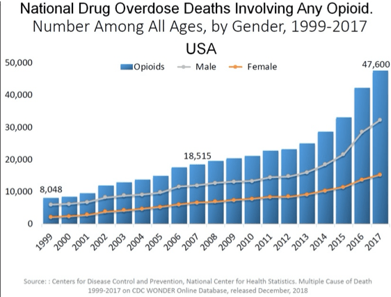 New Opioid Research Leads to Possibilities for New Addiction Treatments