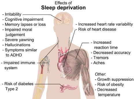 Lack of Sleep for Teenagers Increases Risk of Developing Mood Deficits