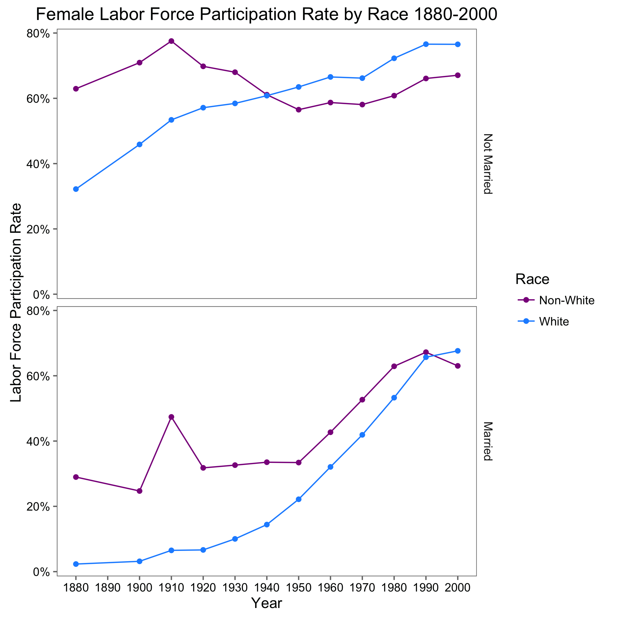 the history of women in the labor force in canada Canadian women's history  41% of women in the labour force  the british privy council overturned a supreme court of canada decision and deemed women.