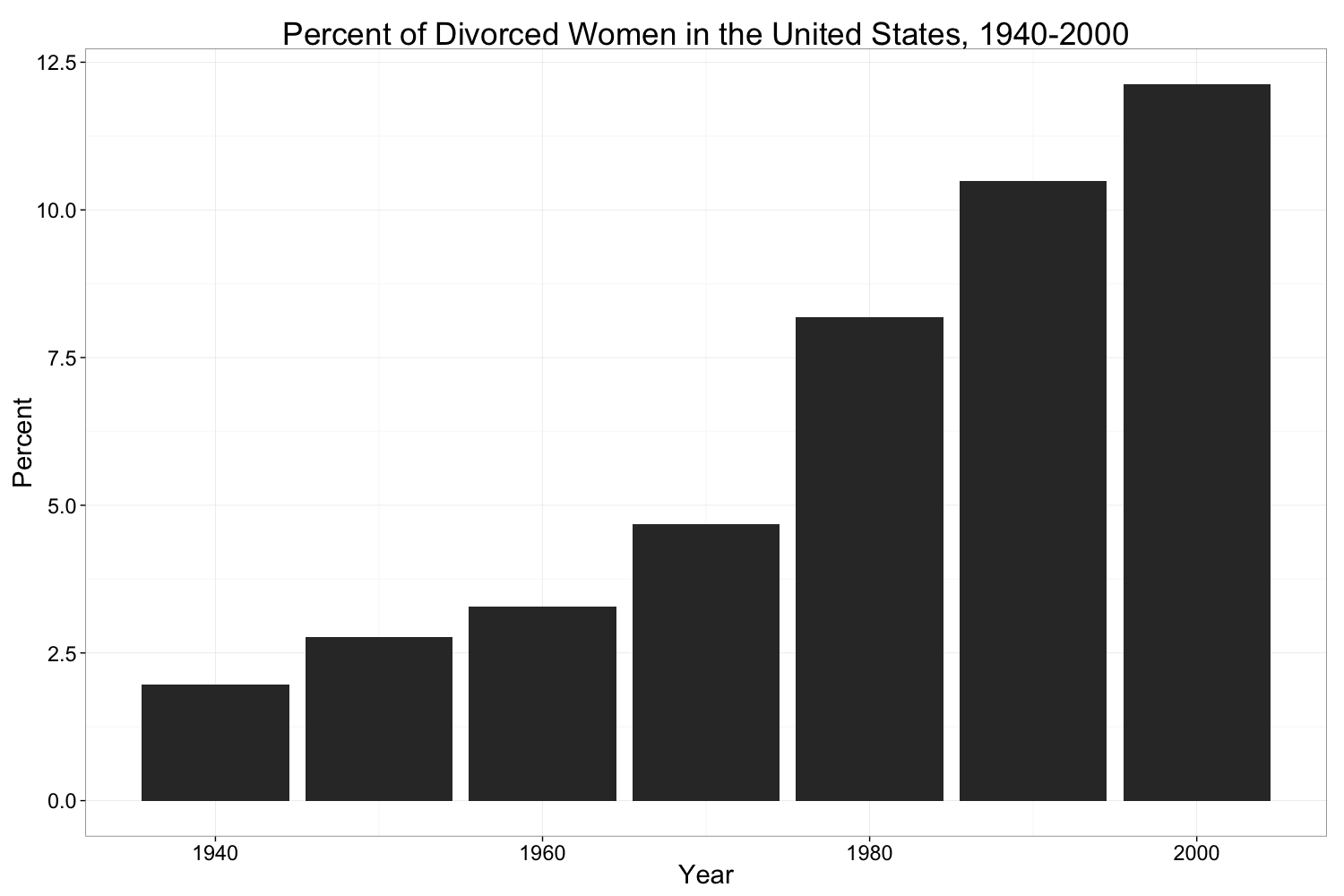 Figure 10 - Percent of Divorced Women in the United States, 1940-2000