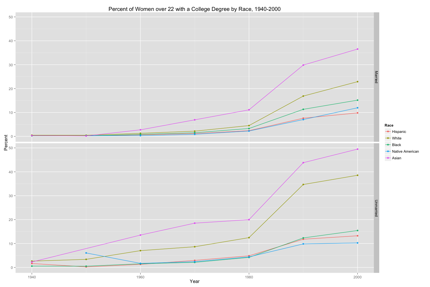 Figure 1 - Percent of Women over 22 with a College Degree by Race, 1940-2000