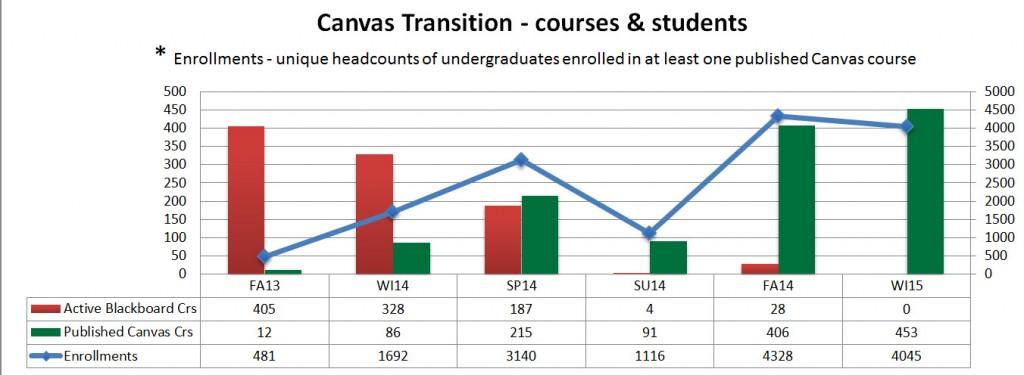 Canvas Progress Graph By Term