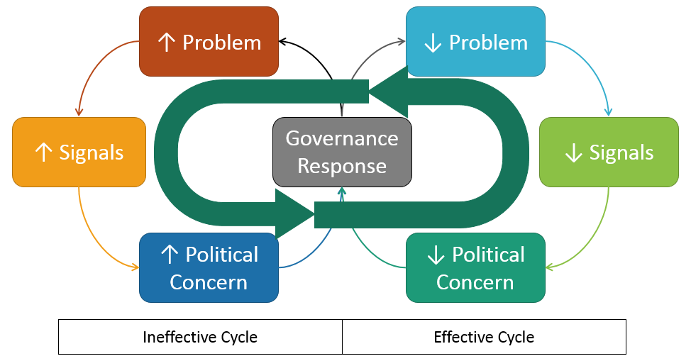 Figure H.1 The Governance Treadmill