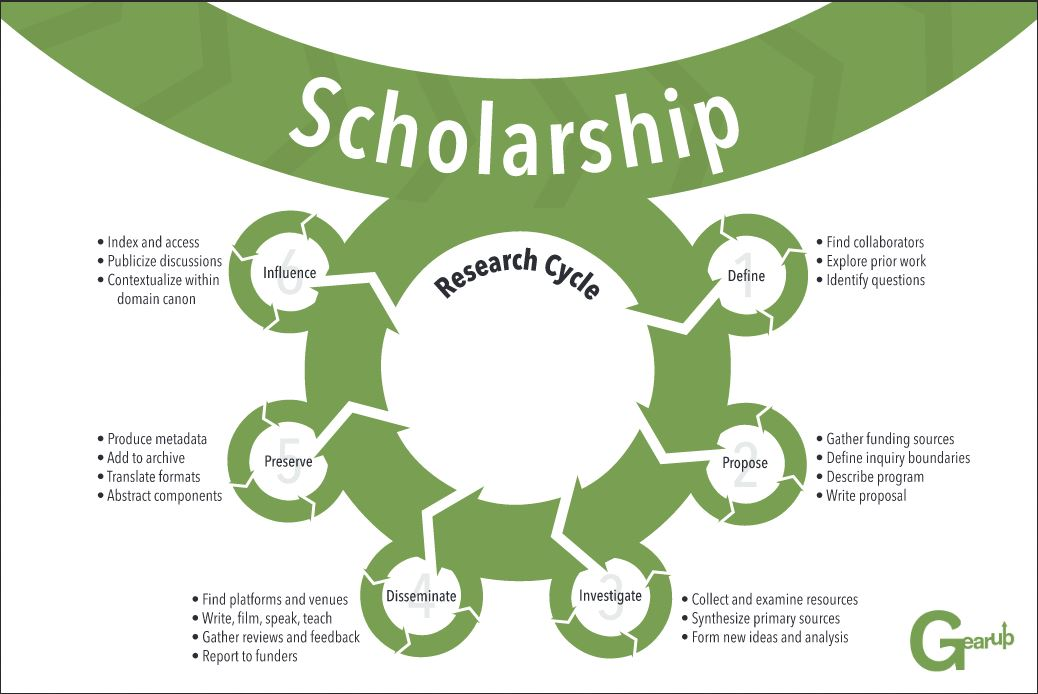 scholarshiplifecycle