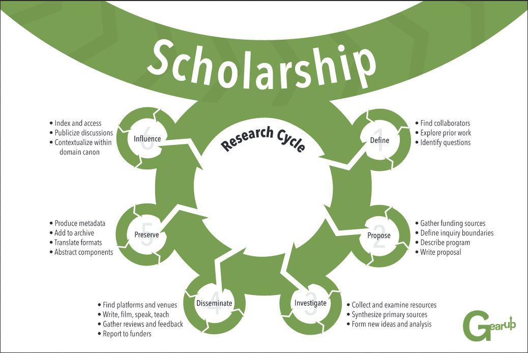 scholarshiplifecycle