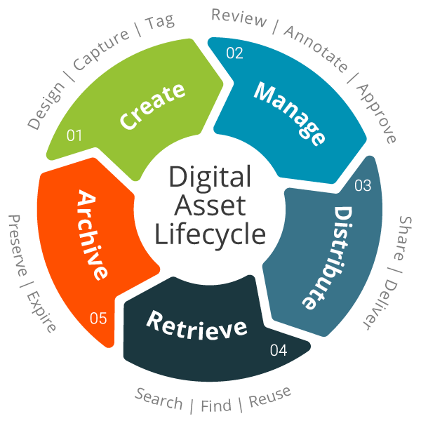 Focus On Preservation Research Data Management Library Muse