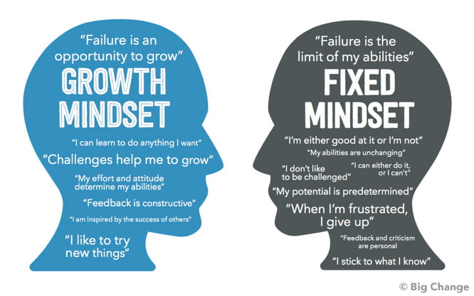 Understanding The Growth Mindset Academic Skills Center Blog