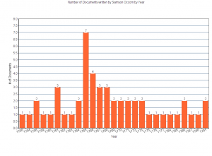 This graph shows the number of transcribed documents written by Samson Occom in the Occom Circle project by year.