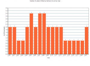 This graph shows the number of transcribed letters written by Samson Occom in the Occom Circle project by year.