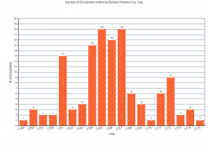 This graph shows the number of transcribed documents written by Eleazar Wheelock in the Occom Circle project by year.