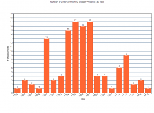 This graph shows the number of transcribed letters written by Eleazar Wheelock in the Occom Circle project by year.