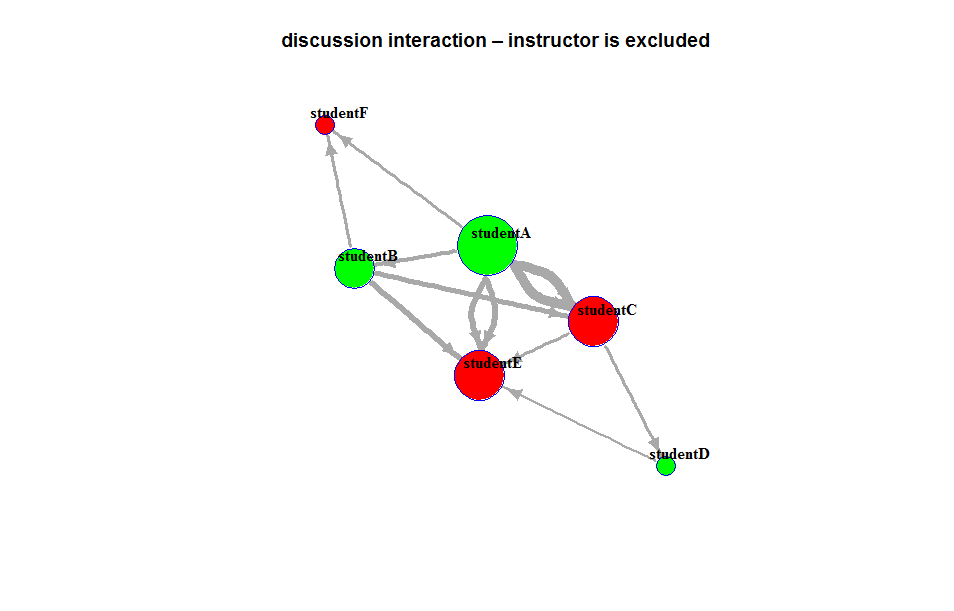 5 2 Exercise: Visualization of Discussion Interactions