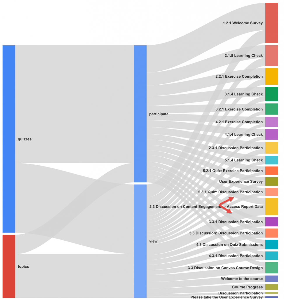 Sankey diagram and content design r givssankey analytics in to build a graph like this first we need to prepare a file contains the elements that you would like to examine in this example i gathered user pooptronica