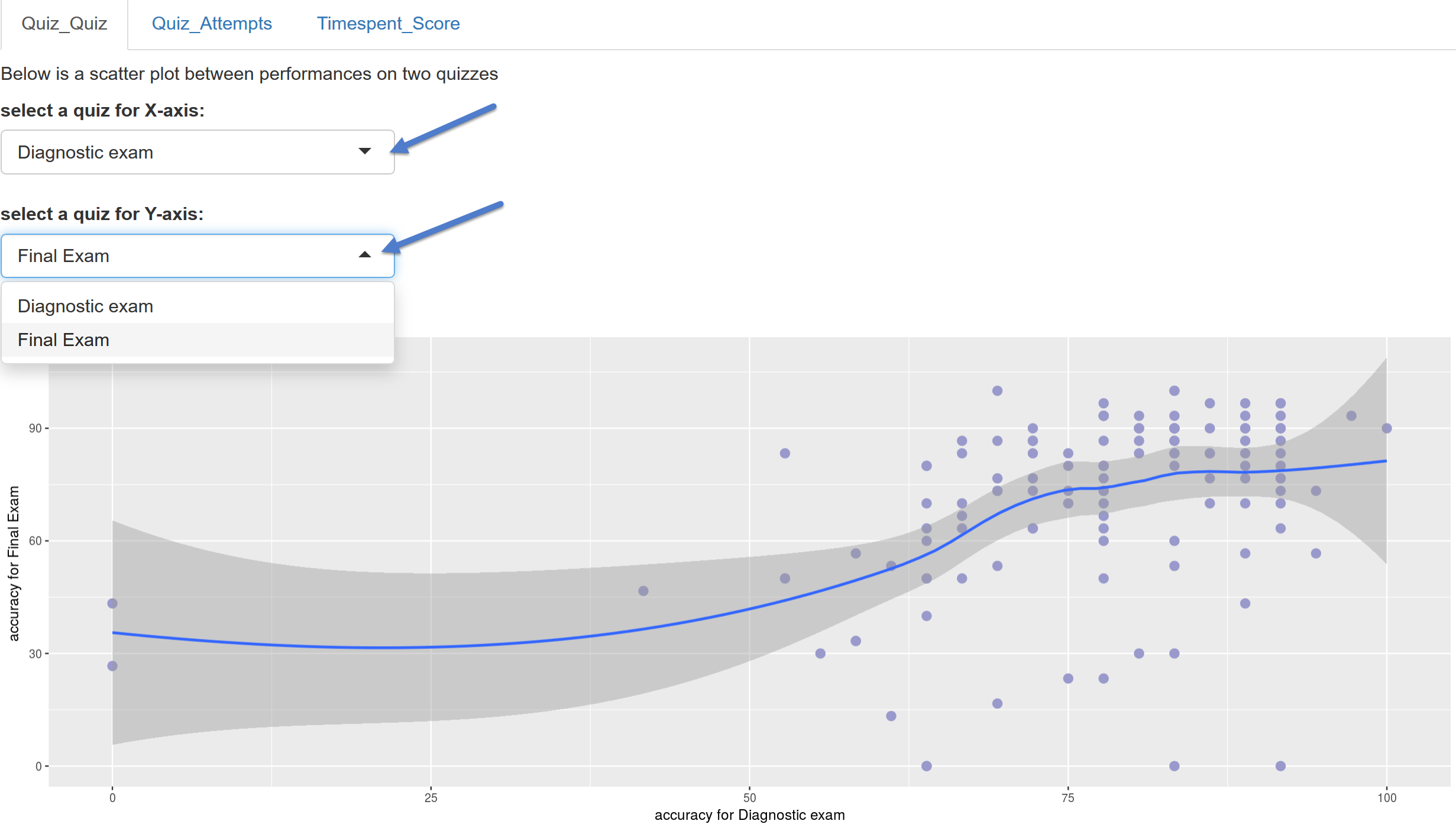 Leveraging canvas quiz submission data to inform quiz design we can use a scatter plot with a smooth regression line to see whether there is a correction between student performance on the quiz and on the exam ccuart Gallery