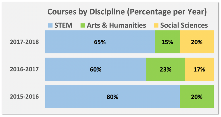 Graph of LF Courses By Discipline by Year