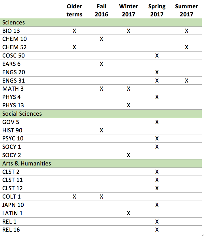 Table showing courses in which Learning Fellows have worked. Contact the program director for more information.