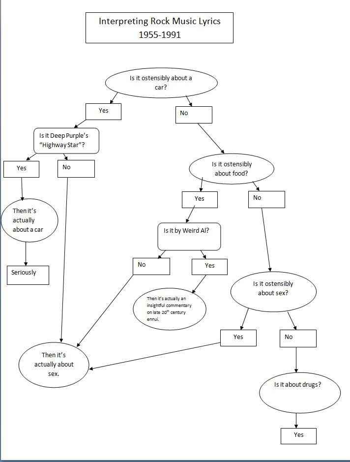 Flow Chart It