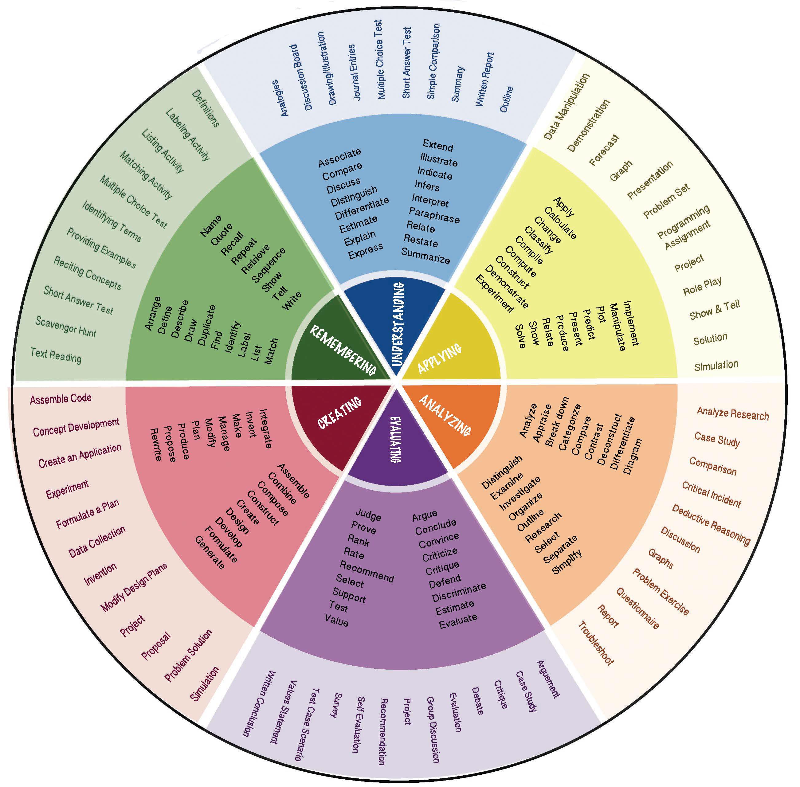 M U S T Memorization Understanding Synchronizing Tool