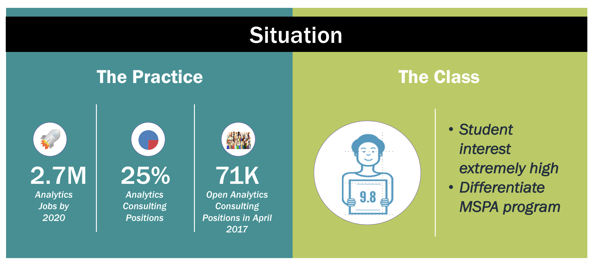 Situation: The Practice: By 2020 there will be 2.7M analytics jobs. 25% of those will be analytics consulting positions. In April 2017, there were 71,000 open positions for analytics consultants. The Classroom: student interest in careers in analytics consulting is extremely high. To address student interests and to differentiate Northwestern's MSPA program we created a class on analytics consulting.