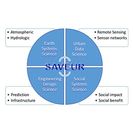 Systems Approaches for Vulnerable Evaluation and Urban Resilience (SAVEUR)