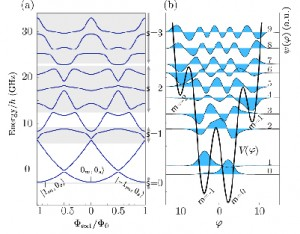 Phys. Rev. B article on Asymptotic expressions for charge-matrix elements of the fluxonium circuit